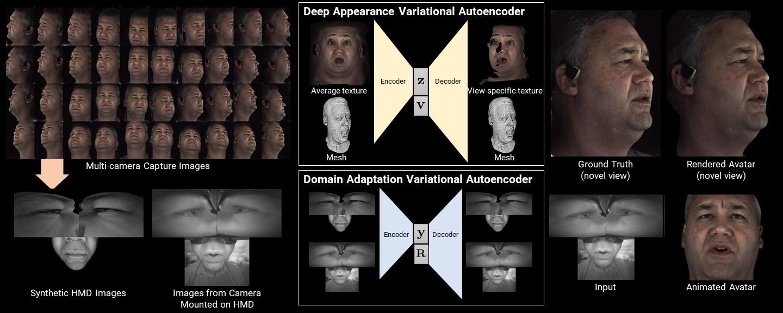 Deep Appearance Models